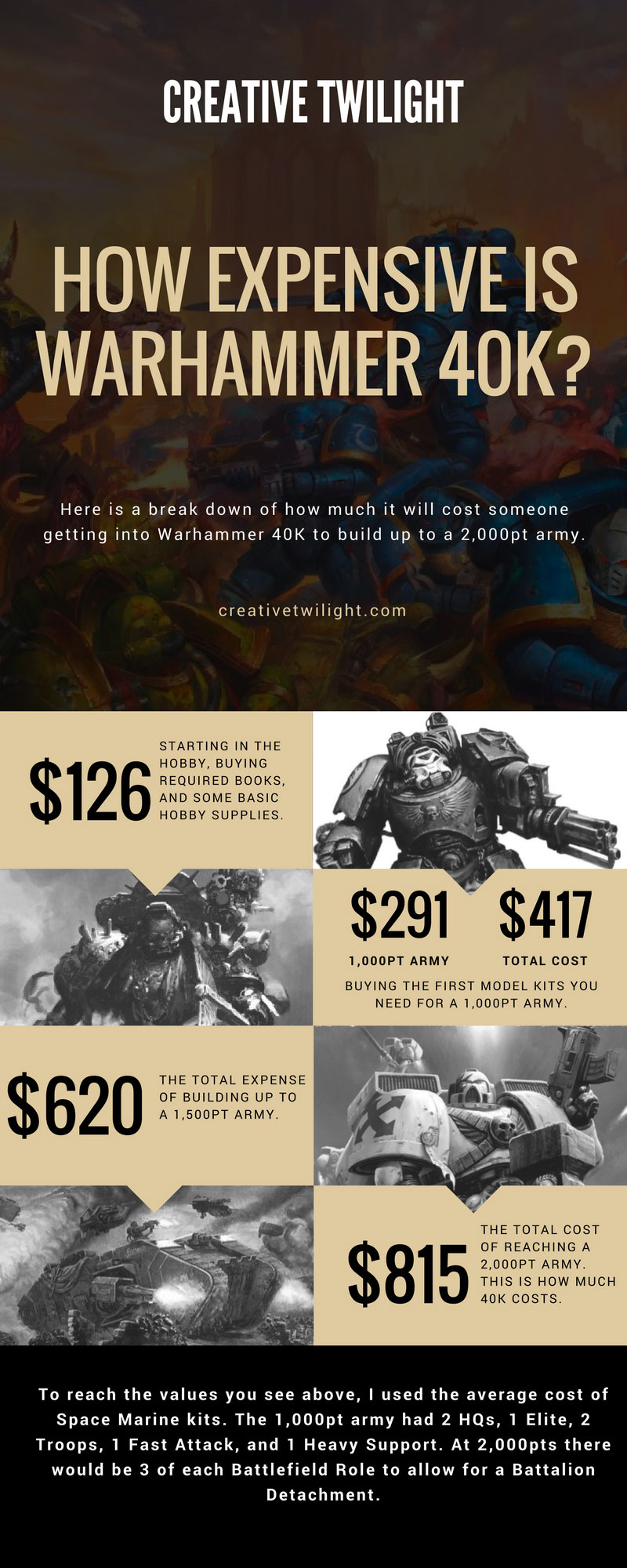 The Cost of Warhammer 40K